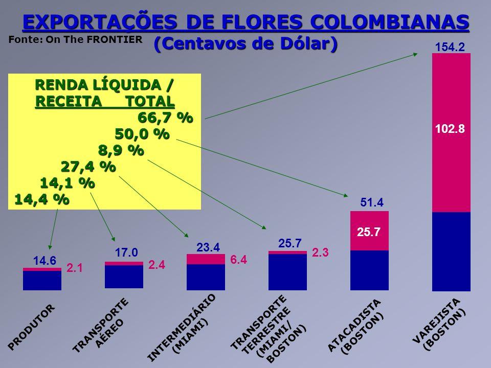 EXPORTAÇÕES DE FLORES COLOMBIANAS (Centavos de Dólar)