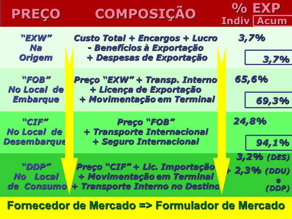 % EXP Indiv Acum. PREÇO. COMPOSIÇÃO. EXW Na. Origem. Custo Total + Encargos + Lucro. - Benefícios à Exportação.