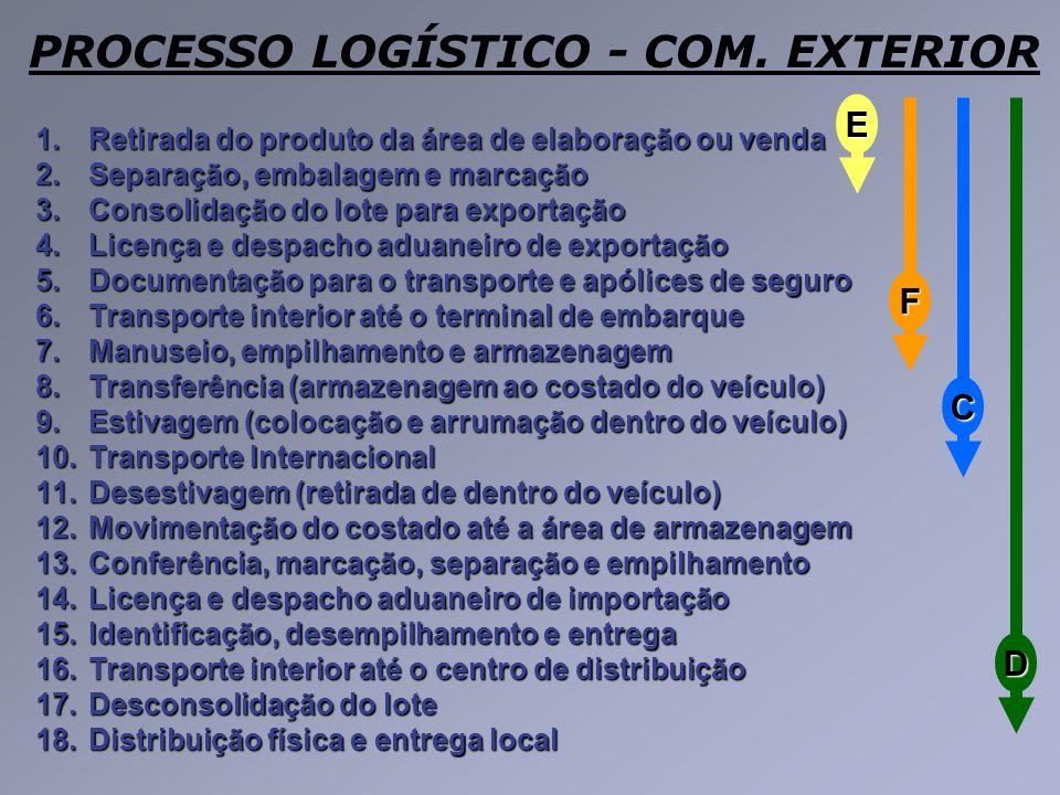 PROCESSO LOGÍSTICO - COM. EXTERIOR