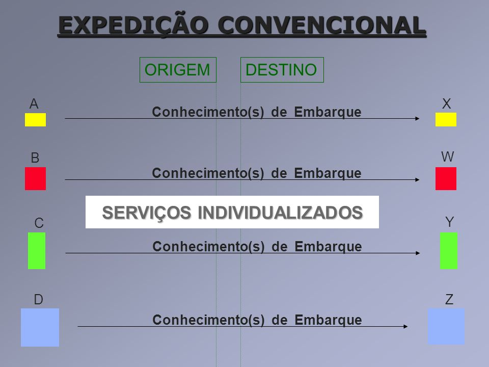 SERVIÇOS INDIVIDUALIZADOS