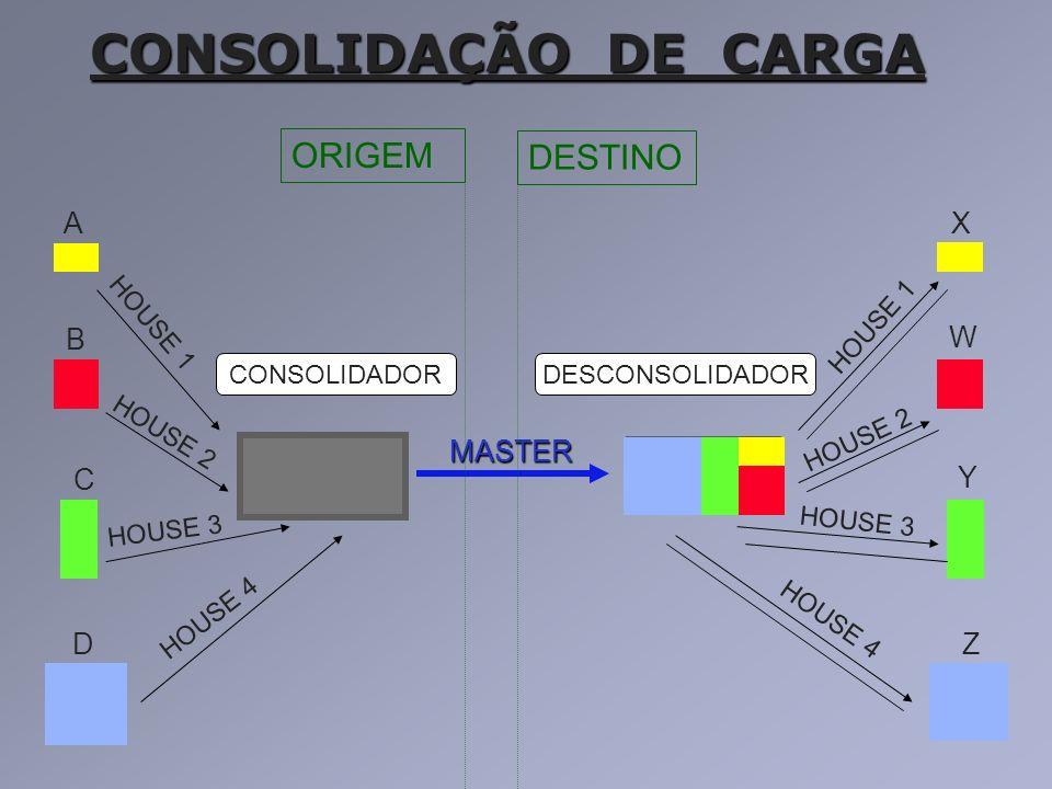CONSOLIDAÇÃO DE CARGA ORIGEM DESTINO A X B W MASTER C Y D Z HOUSE 1