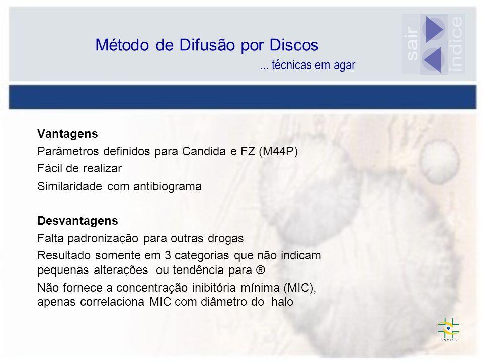 Método de Difusão por Discos