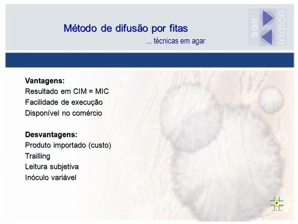 Método de difusão por fitas
