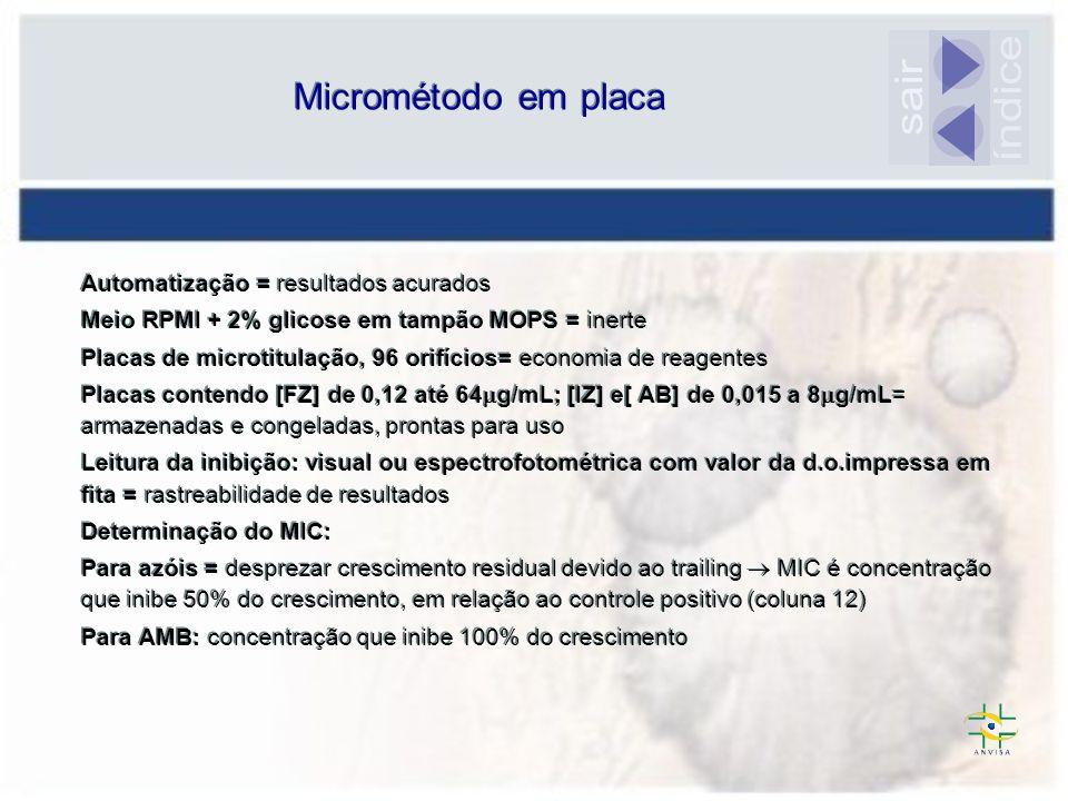 índice sair Micrométodo em placa Automatização = resultados acurados