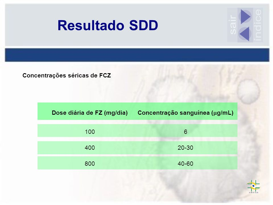 Dose diária de FZ (mg/dia) Concentração sanguínea (g/mL)