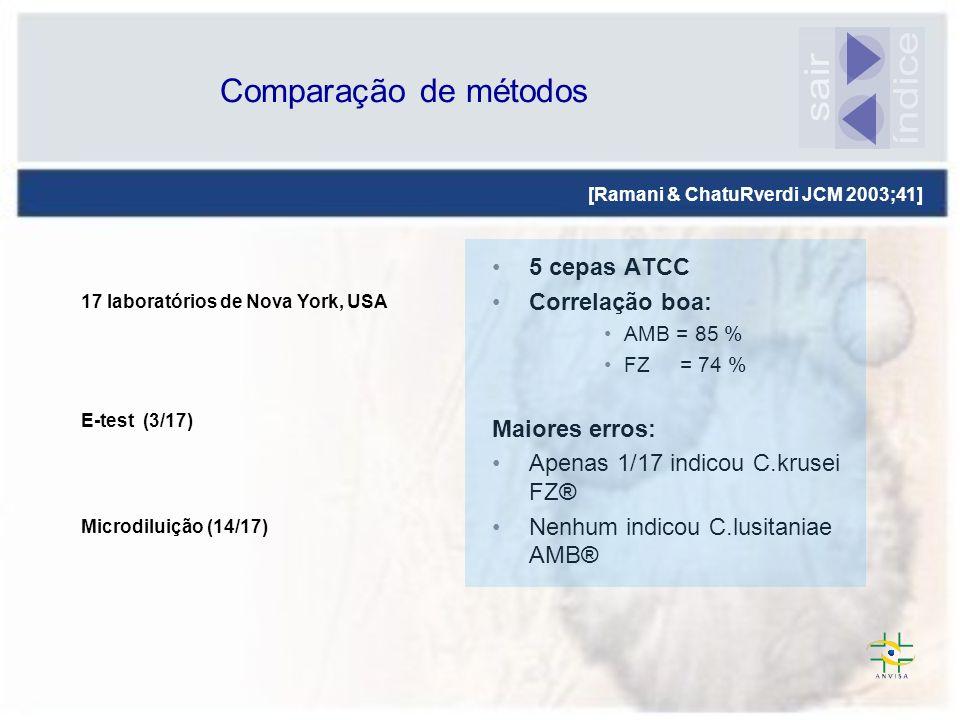 índice sair Comparação de métodos 5 cepas ATCC Correlação boa: