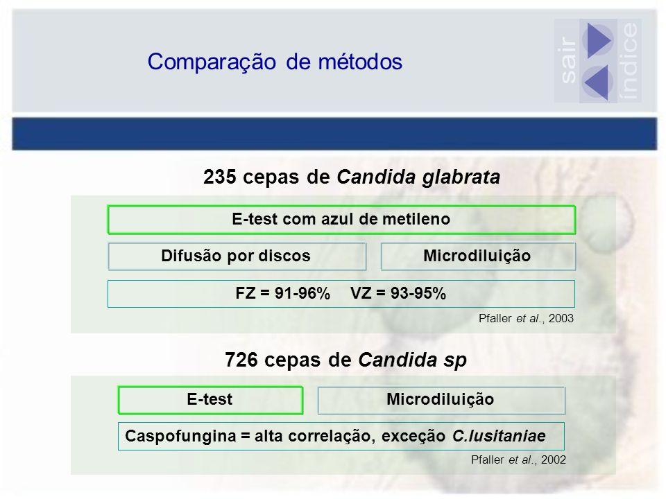 235 cepas de Candida glabrata E-test com azul de metileno