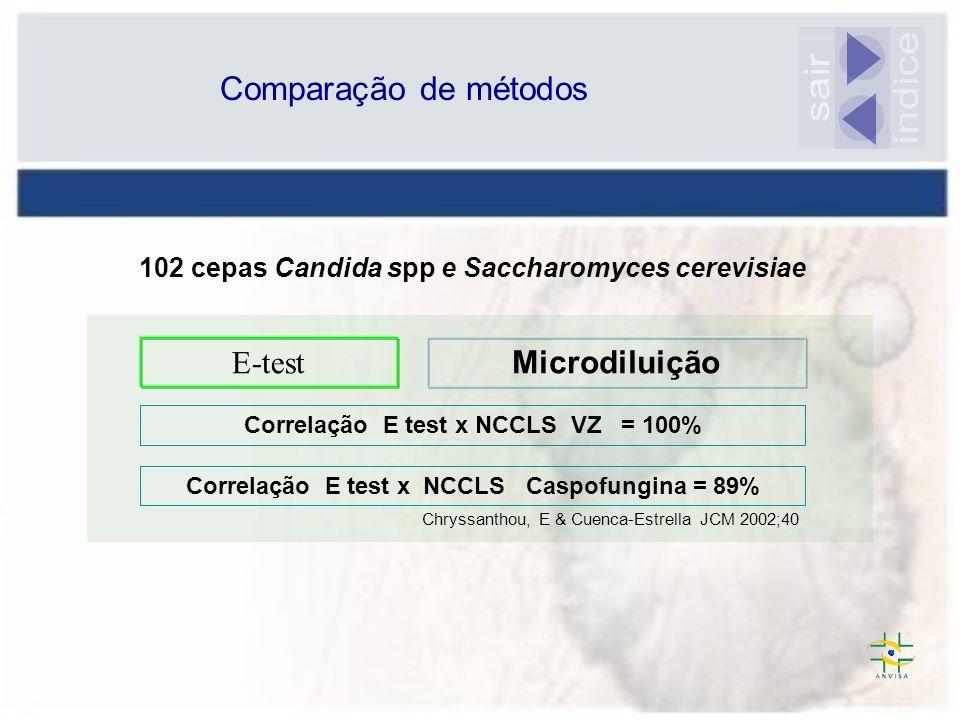 índice sair Comparação de métodos E-test Microdiluição