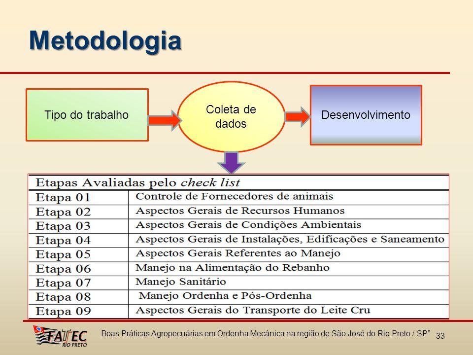 Metodologia Coleta de dados Desenvolvimento Tipo do trabalho