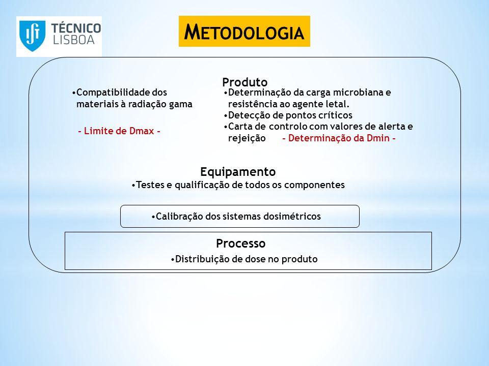 Metodologia Produto Equipamento Processo