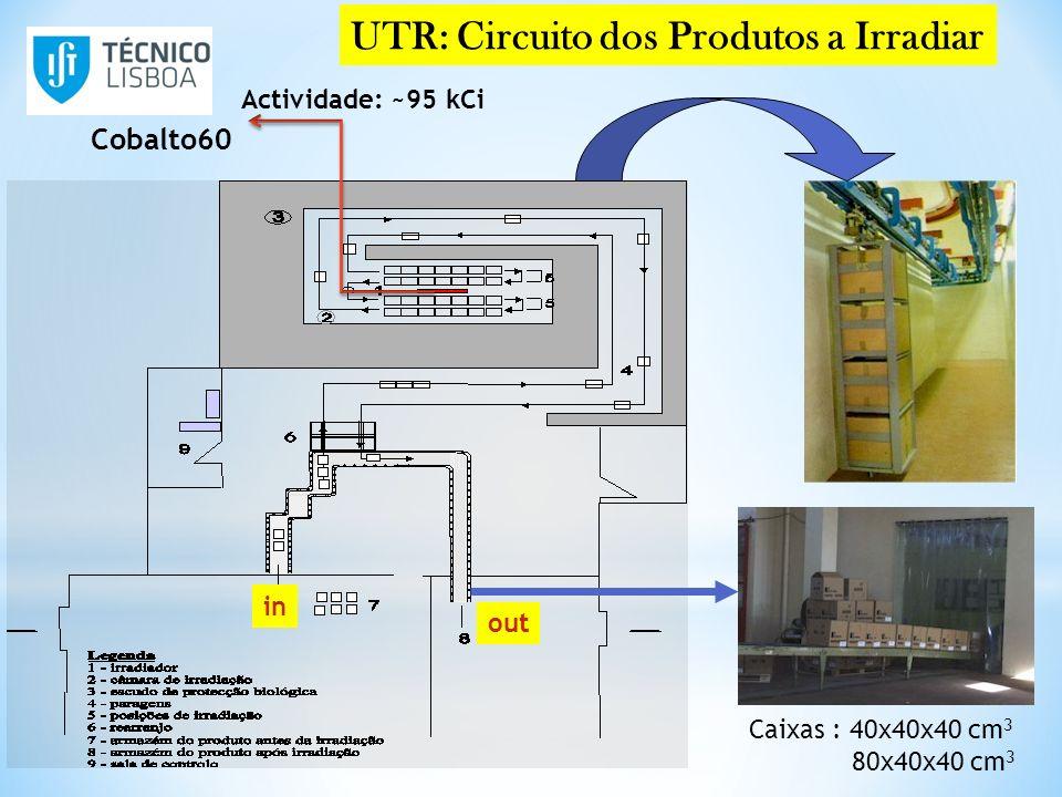 UTR: Circuito dos Produtos a Irradiar