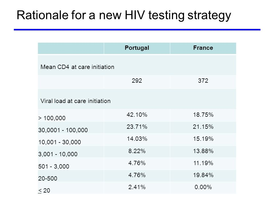 Rationale for a new HIV testing strategy
