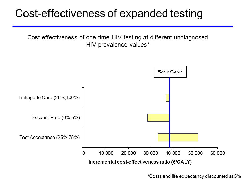 Cost-effectiveness of expanded testing