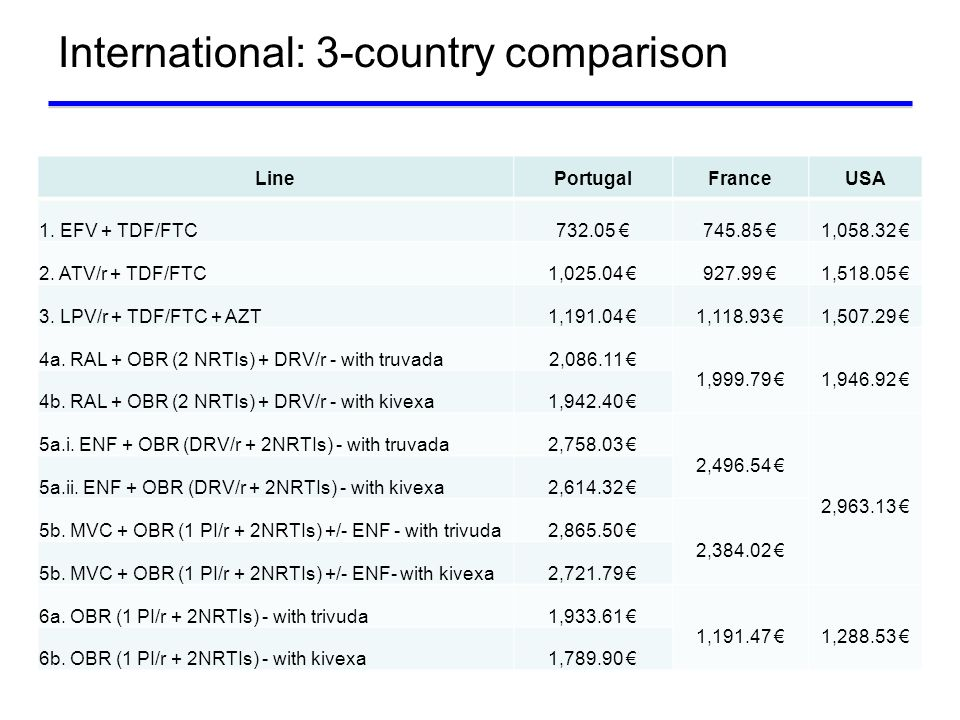 International: 3-country comparison