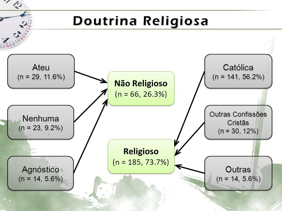 Outras Confissões Cristãs