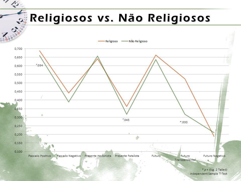 Religiosos vs. Não Religiosos