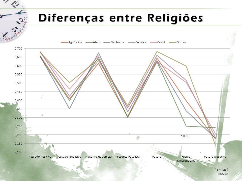 Diferenças entre Religiões