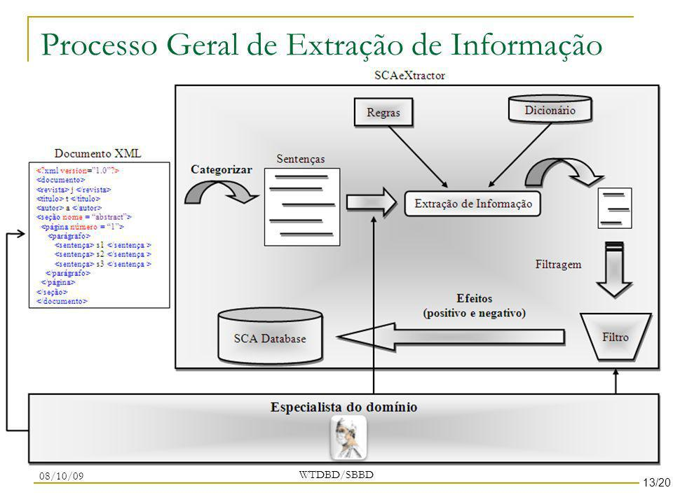 Processo Geral de Extração de Informação