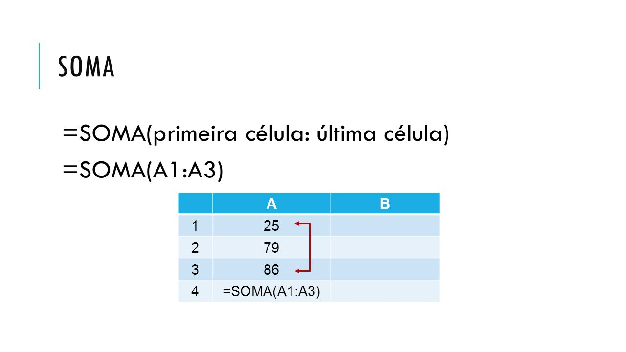 soma =SOMA(primeira célula: última célula) =SOMA(A1:A3) A B 1 25 2 79