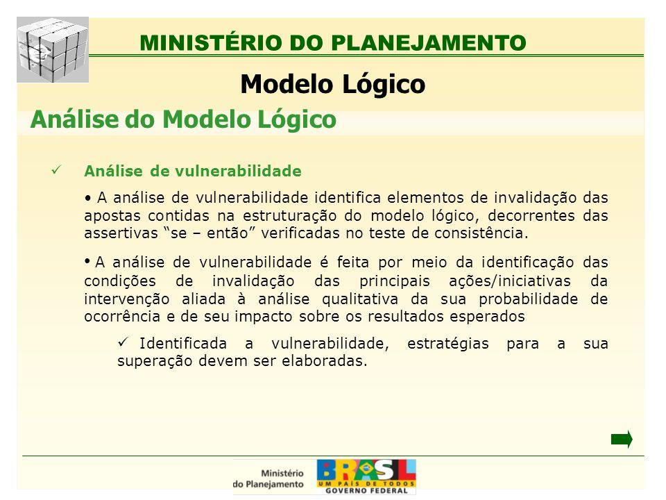 Modelo Lógico Análise do Modelo Lógico