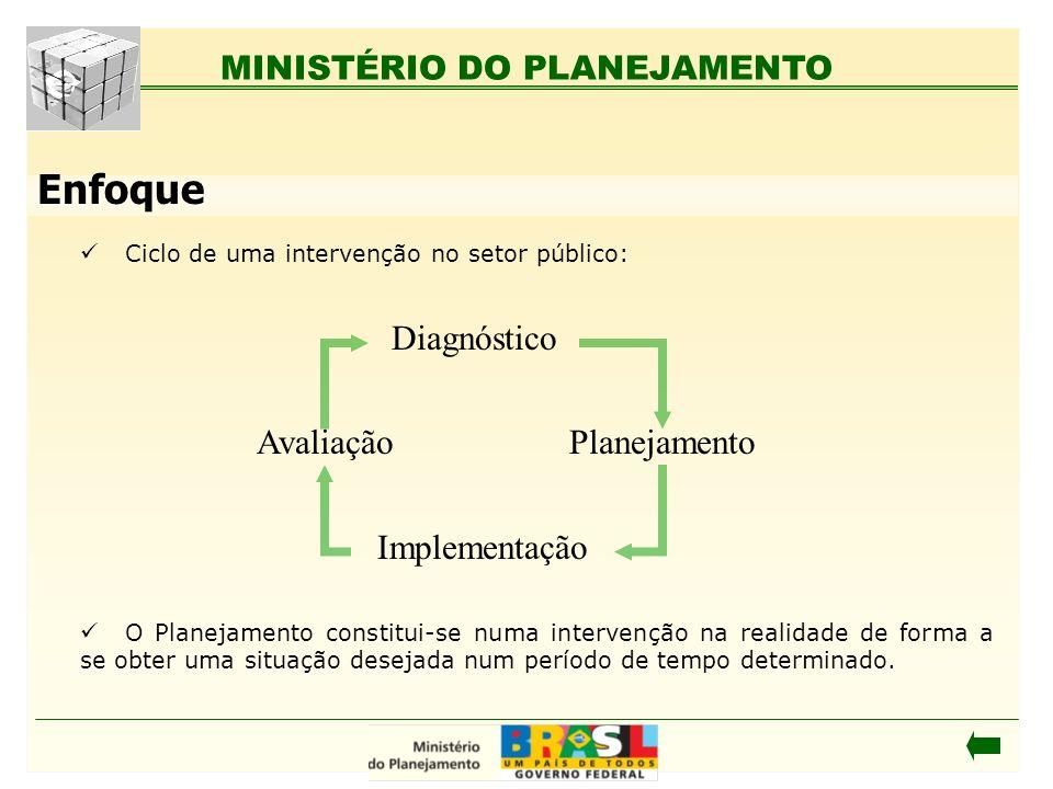 Enfoque Diagnóstico Planejamento Implementação Avaliação