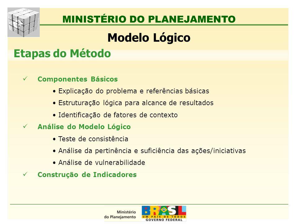 Modelo Lógico Etapas do Método Componentes Básicos
