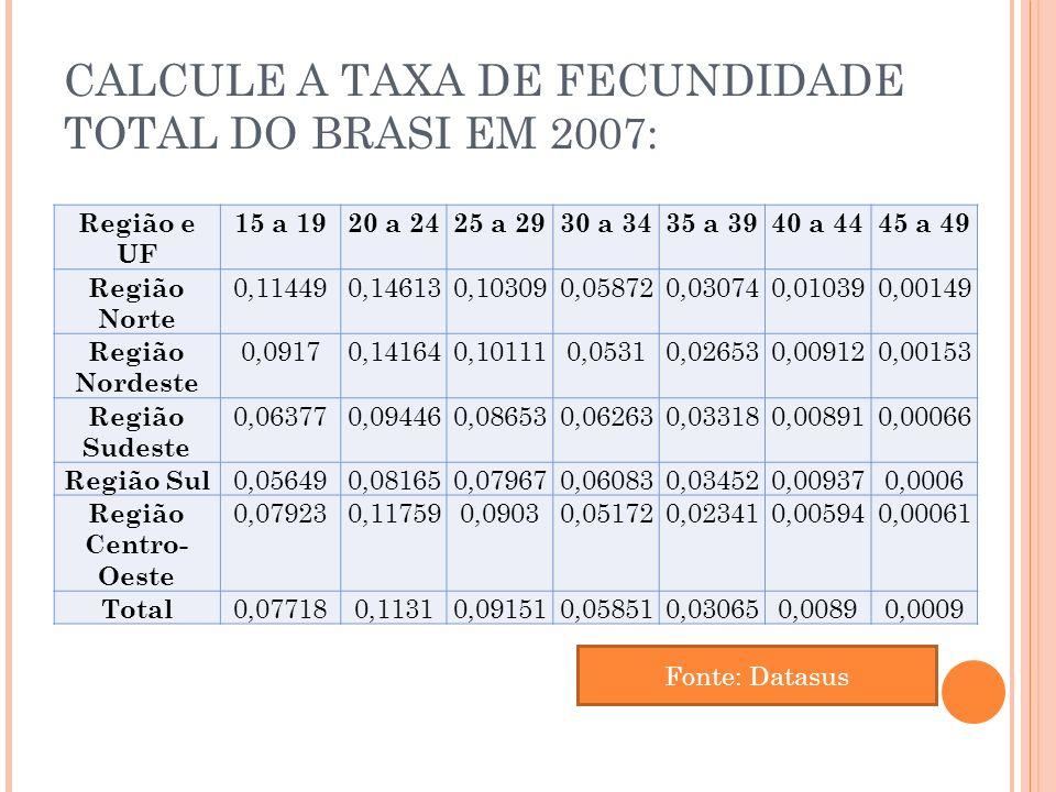 CALCULE A TAXA DE FECUNDIDADE TOTAL DO BRASI EM 2007: