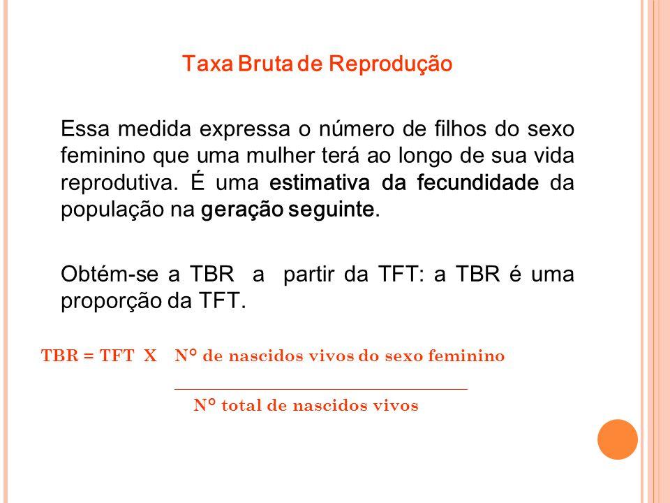 Taxa Bruta de Reprodução