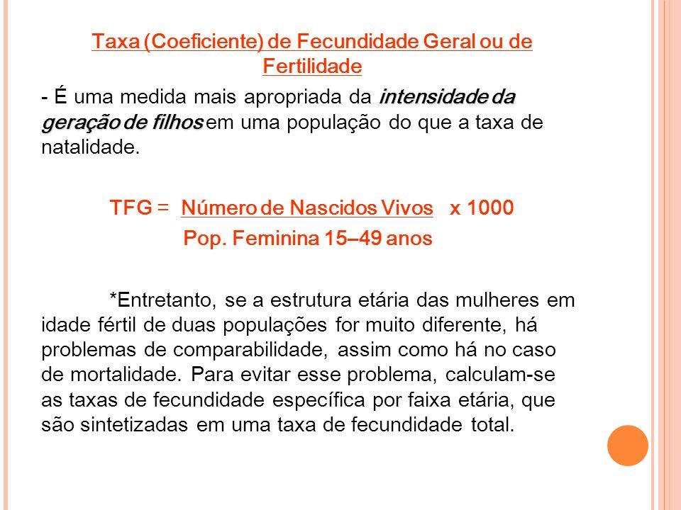 Taxa (Coeficiente) de Fecundidade Geral ou de Fertilidade