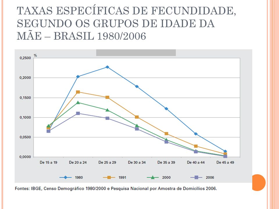 TAXAS ESPECÍFICAS DE FECUNDIDADE, SEGUNDO OS GRUPOS DE IDADE DA MÃE – BRASIL 1980/2006