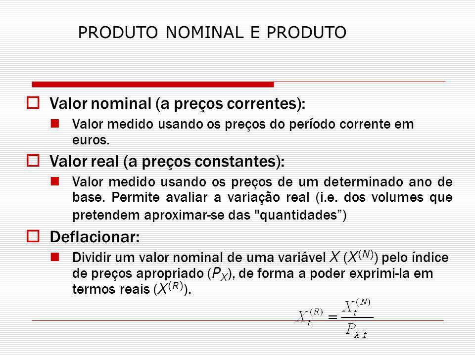 Valor nominal (a preços correntes):