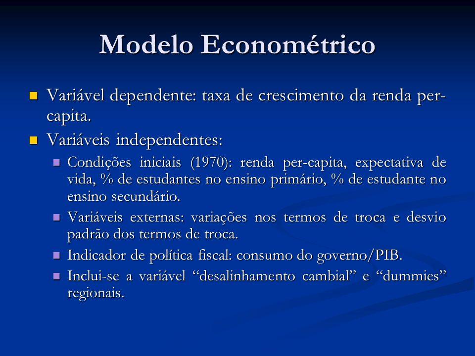 Modelo Econométrico Variável dependente: taxa de crescimento da renda per-capita. Variáveis independentes: