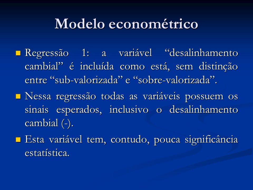 Modelo econométrico Regressão 1: a variável desalinhamento cambial é incluída como está, sem distinção entre sub-valorizada e sobre-valorizada .