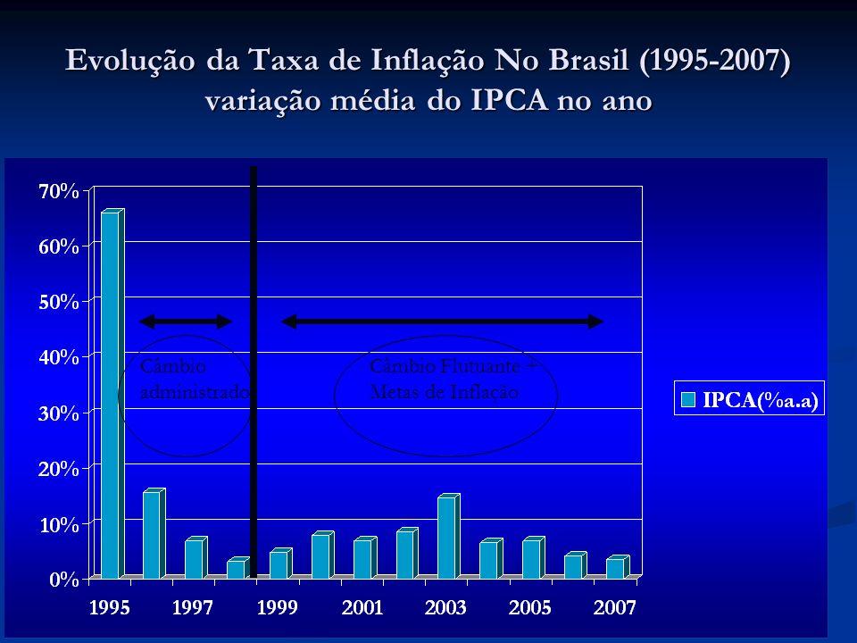 Evolução da Taxa de Inflação No Brasil (1995-2007) variação média do IPCA no ano