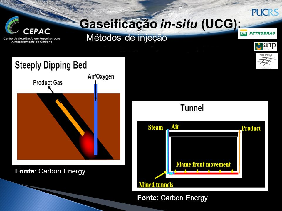 Gaseificação in-situ (UCG):