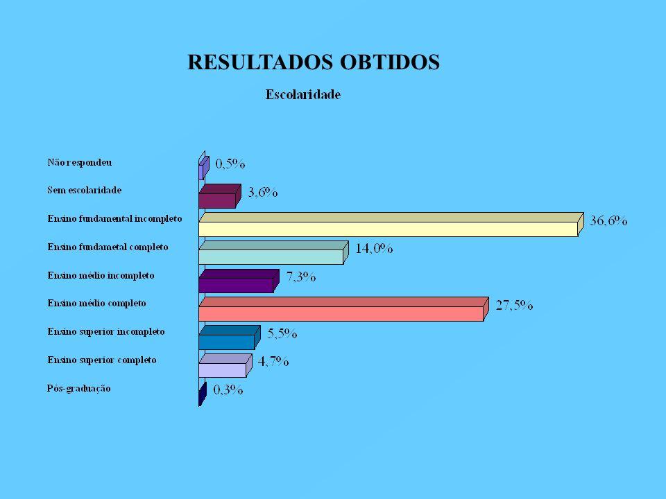 RESULTADOS OBTIDOS