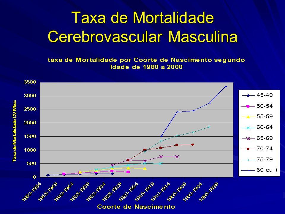 Taxa de Mortalidade Cerebrovascular Masculina