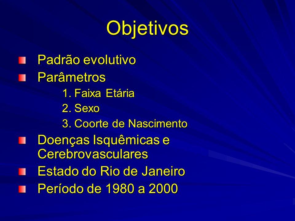 Objetivos Padrão evolutivo Parâmetros