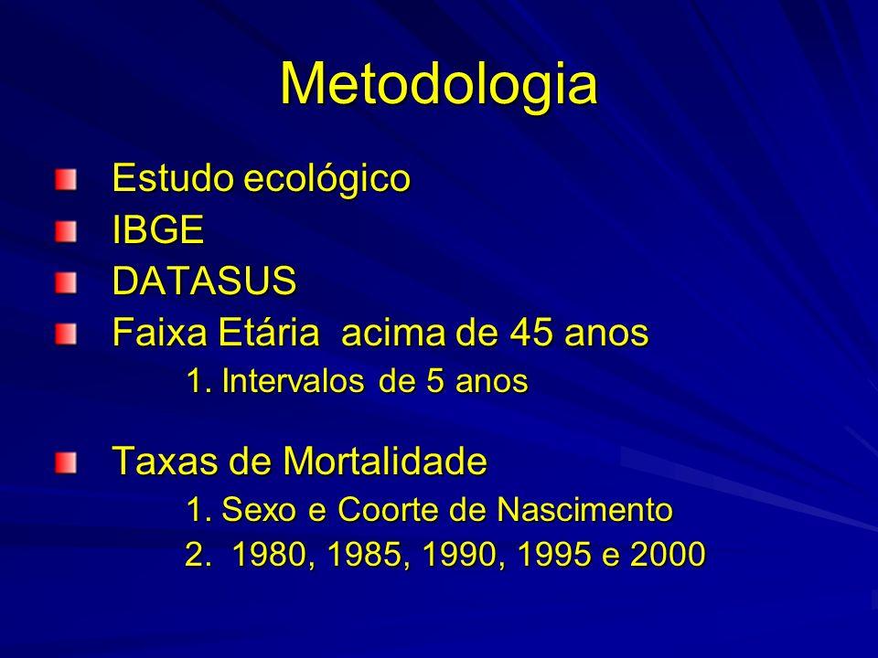 Metodologia Estudo ecológico IBGE DATASUS