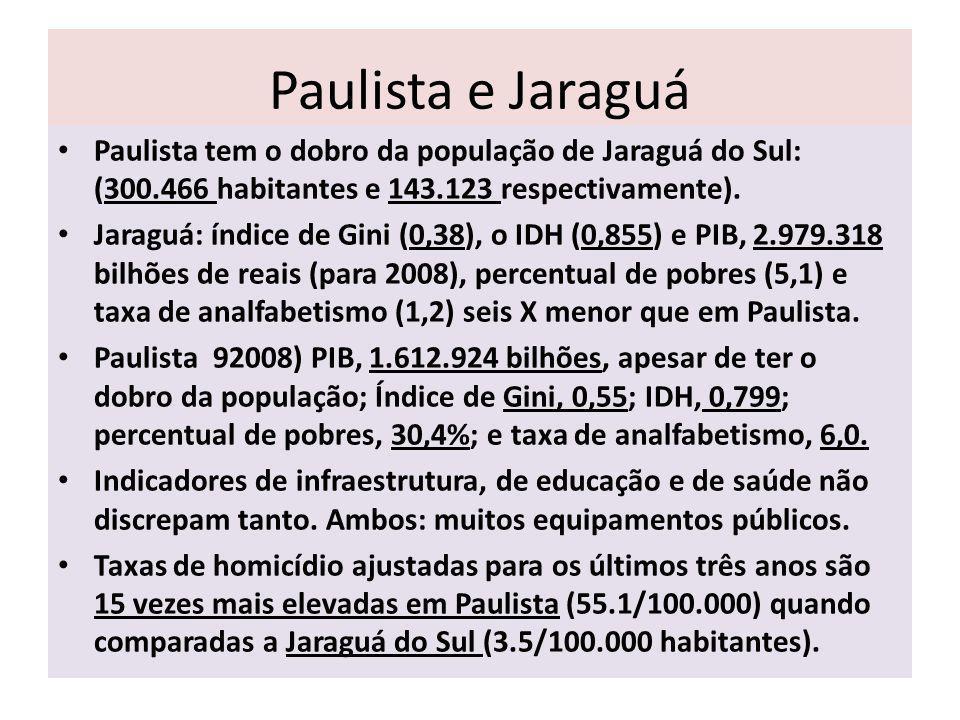 Paulista e Jaraguá Paulista tem o dobro da população de Jaraguá do Sul: (300.466 habitantes e 143.123 respectivamente).