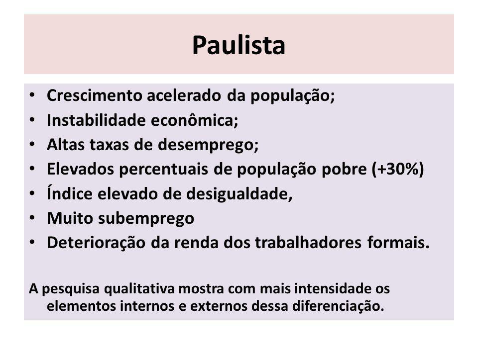 Paulista Crescimento acelerado da população; Instabilidade econômica;