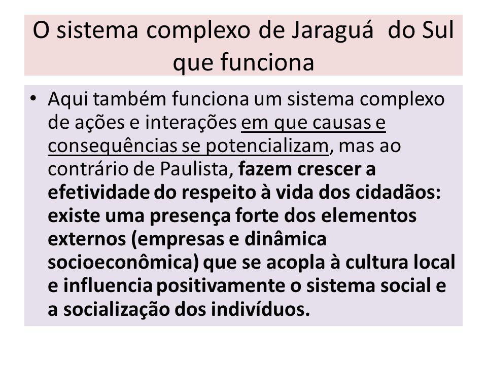 O sistema complexo de Jaraguá do Sul que funciona