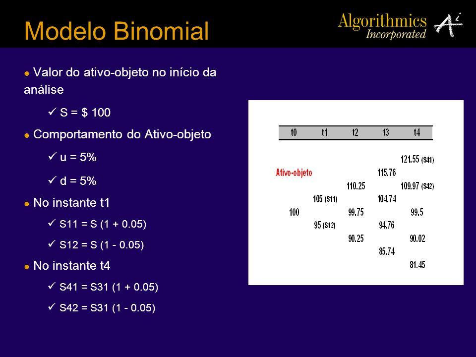 Modelo Binomial Valor do ativo-objeto no início da análise