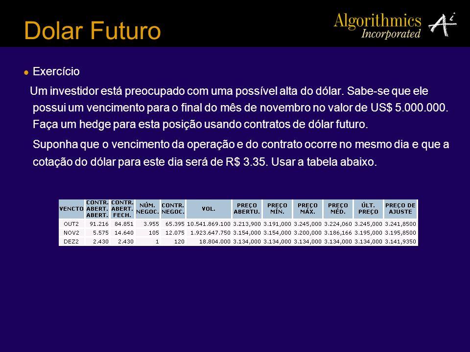 Dolar Futuro Exercício