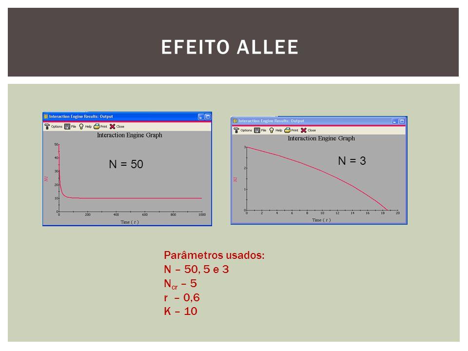 Efeito Allee N = 3 N = 50 Parâmetros usados: N – 50, 5 e 3 Ncr – 5