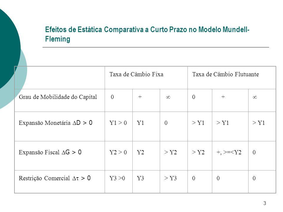 Efeitos de Estática Comparativa a Curto Prazo no Modelo Mundell-Fleming