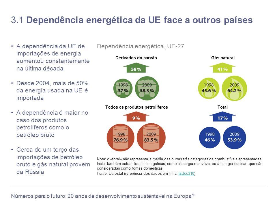 3.1 Dependência energética da UE face a outros países