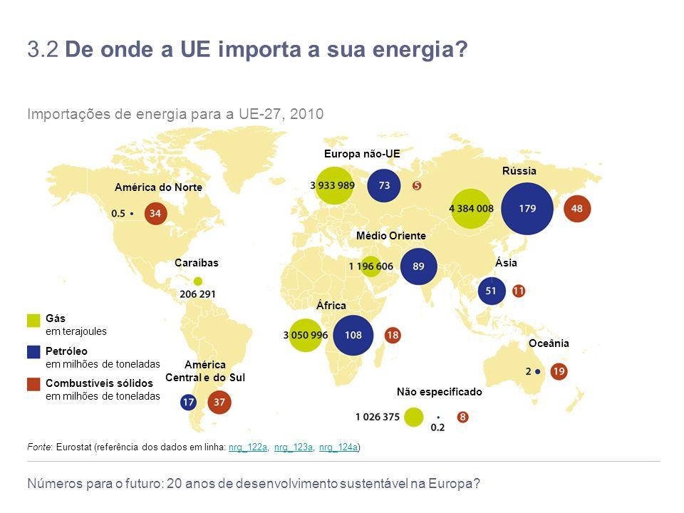 3.2 De onde a UE importa a sua energia