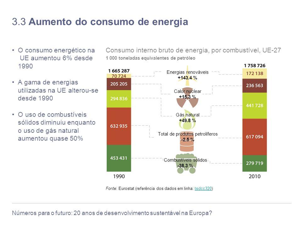 3.3 Aumento do consumo de energia