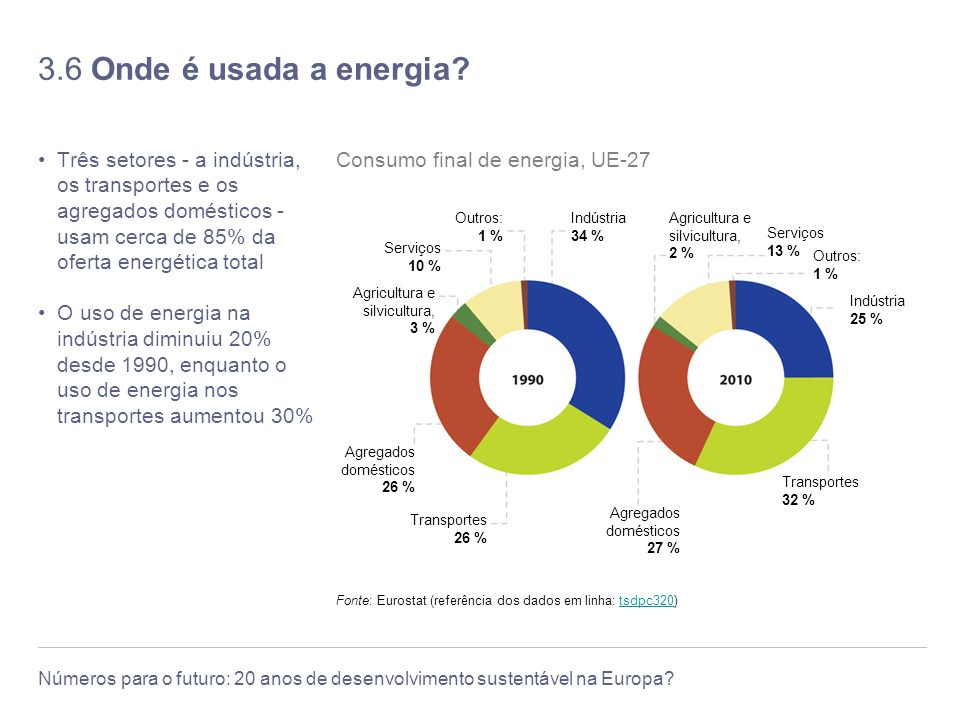 3.6 Onde é usada a energia Três setores - a indústria, os transportes e os agregados domésticos - usam cerca de 85% da oferta energética total.